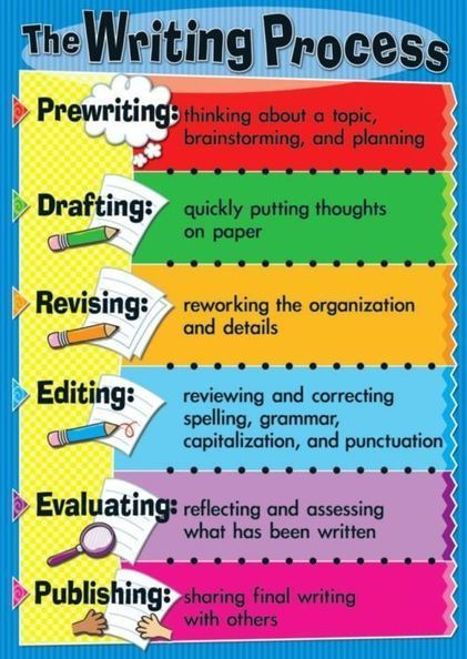 Around the Corner-MGuhlin.org: Intro to 6 Actions to iPadify the Writer's Process #iPad #Writing #edtech | English Language Learners (K-12) | Scoop.it