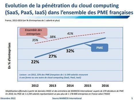 le cloud computing dans les PME françaises en 2014 | Cloud computing, SaaS pour PME et TPE | Scoop.it