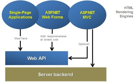 Planning Web Solutions Today: Web Forms, ASP.NET MVC, Web API, and OWIN. | .Net & Web Development | Scoop.it