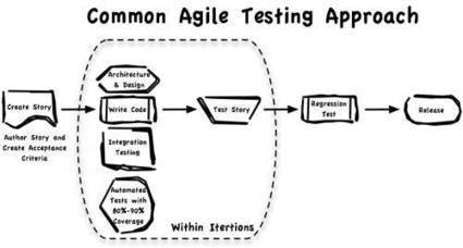 Transition to Agile Testing - Part 1 Getting Started | QA Automation by Applitools | Scoop.it