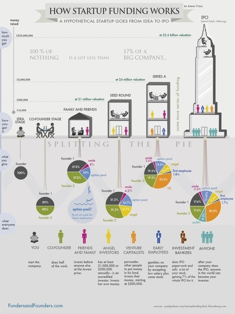 How Funding Works - Splitting The Equity With Investors - Infographic | Facilitation graphique et pensée visuelle | Scoop.it