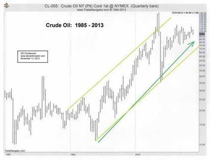 Gold and Silver Are in Long Term Uptrends   Gold and What Moves it.   Scoop.it
