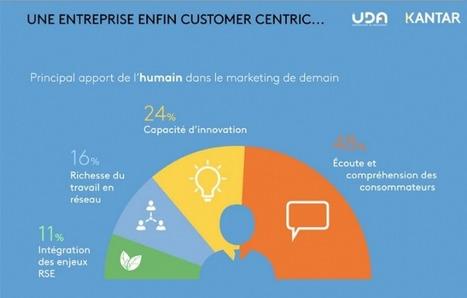 [Infographie] A quoi ressemblera la communication de demain ? - Etudes / Consumer Insight   ADAZACAM   Scoop.it