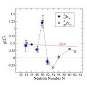 Transition from collectivity to single-particle degrees of freedom from magnetic moment measurements on 82Sr and 90Sr | Nuclear Physics | Scoop.it