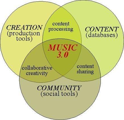 Music 3.0 | Music Technology Group | OBRADOIRO DE CREATIVIDADE E EMPRENDEMENTO | Scoop.it