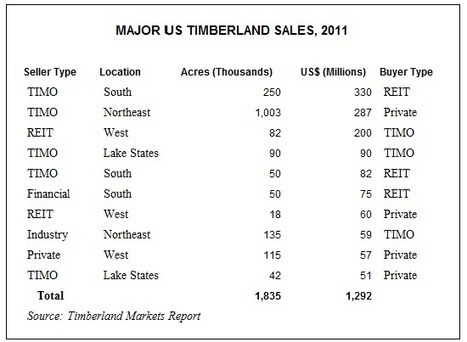 Major timberland sales top $200 million at year-end | Timberland Investment | Scoop.it