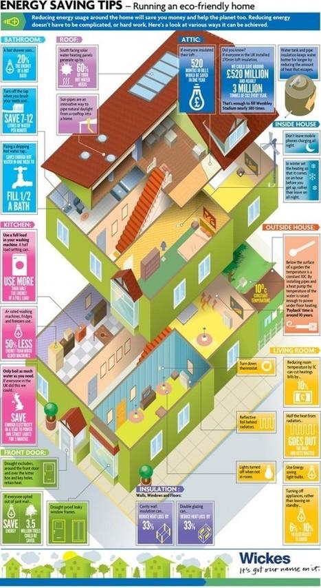 Le mag de la maison intelligente » Infographie : les sources d'économies d'énergie dans une maison | Objets connectés, une tendance qui se confirme | Scoop.it