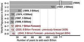 What is a Population - Wikipedia | 7 Science Ecology | Scoop.it