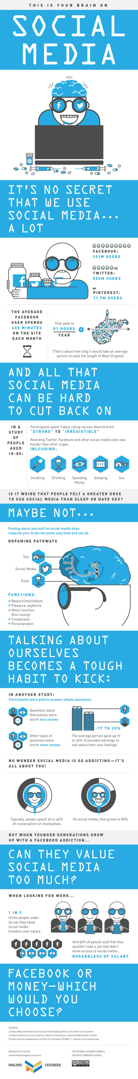 The Impact of Social Media on our Brain [Infographic] | Enrjtk Educatr | Scoop.it