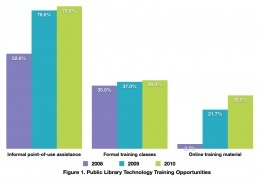 Digital Literacy & Public Libraries | Public Libraries and the Internet | The Information Professional | Scoop.it