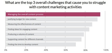 How Remixing Can Fix Content Marketing's $1 Billion Problem? | MarketingHits | Scoop.it