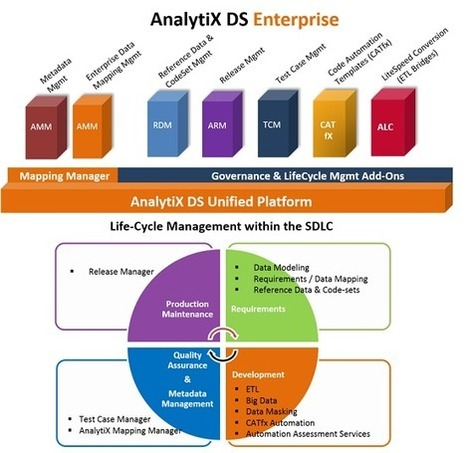 Etl Unified Platform | Enterprise Data Mapping | ETL Migration | Code Automation Tools | AnalytiX DS | AnalytiX DS | Scoop.it