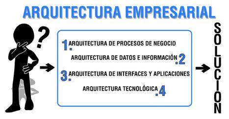 Arquitectura Empresarial | Arquitectura Empresarial | Scoop.it