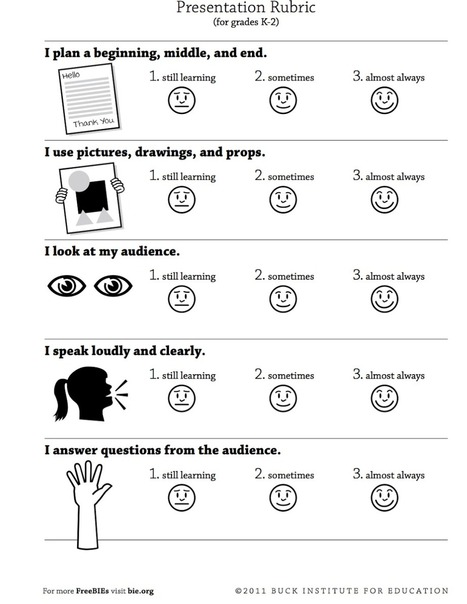 4 Great Rubrics to Develop Students Presentations and Speaking Skills | Classes | Scoop.it