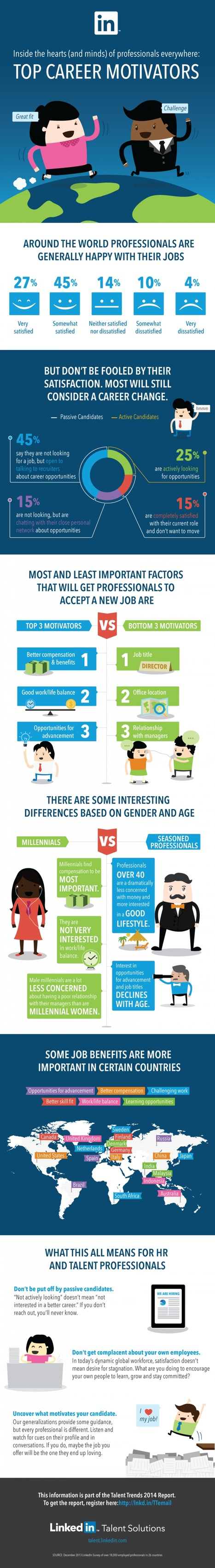 What Motivates Professionals to Switch Jobs [INFOGRAPHIC] | MarketingHits | Scoop.it