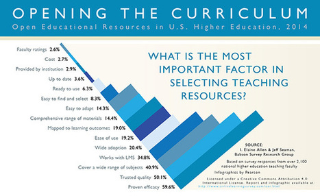 Do You Use Open Educational Resources? | OERs | Scoop.it