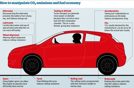 How to manipulate CO2 emissions and fuel economy   Trends in Sustainability   Scoop.it