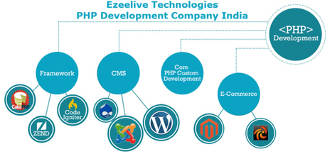 How to choose and evaluate Professional PHP Development Company in India | Php Development Company India | Scoop.it