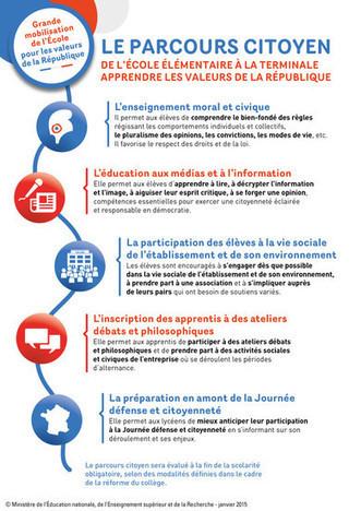 Le parcours citoyen dans l'académie de Nice - ac-nice.fr | VEILLE EDUCATION NATIONALE | Scoop.it
