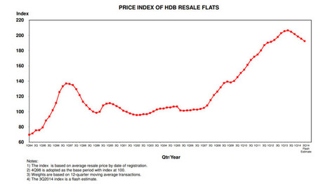 Resale flat prices fell 1.6% in Q3, according to HDB flash estimates | Asia Property | Scoop.it
