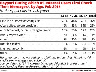 Checking Messages Is Part of Almost Everyone's Morning Routine - eMarketer | Portugueses Curious | Scoop.it
