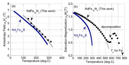 Synthesis of a new lean rare earth permanent magnetic compound superior to ... - Phys.Org   starke Neodym Magnete im Magnetshop günstig kaufen ?   Scoop.it