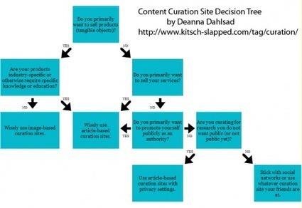 Deanna Dahlsad: Hoe kies je content curating gereedschap | BlokBoek e-zine | Scoop.it