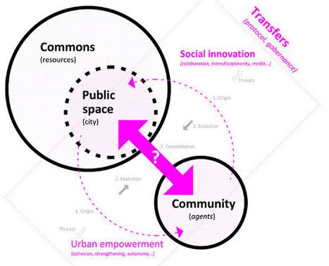 #followweb   Wiki del Vivero de Iniciativas Ciudadanas   ecosistema urbano   Ciudadanía   Scoop.it