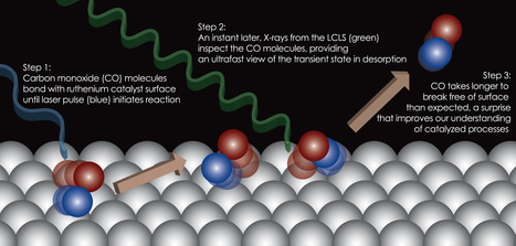 Breakthrough Research Shows Chemical Reactions in Real Time | Amazing Science | Scoop.it