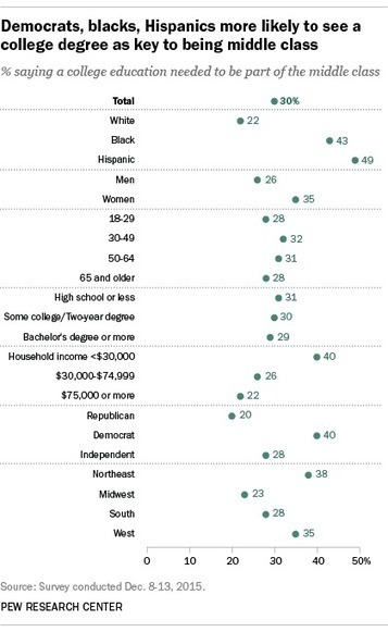 What Americans say it takes to be middle class | SCUP Links | Scoop.it