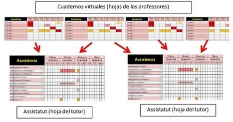 Cuaderno virtual del profesor | Aprendiendo Matemáticas | Scoop.it