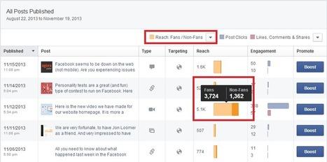 6 statistiques Facebook pour mesurer les performances de vos publications   Indicateurs Réseaux Sociaux   Scoop.it