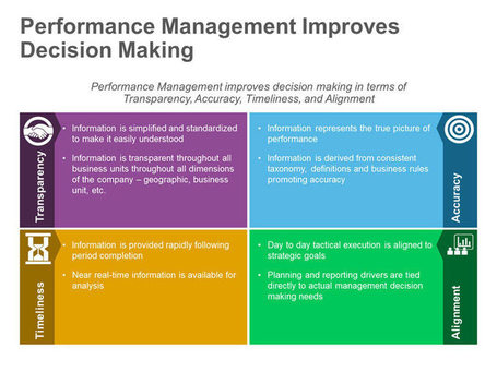Organizational Performance Management - Editable PowerPoint Slide | PowerPoint Presentation Tools and Resources | Scoop.it