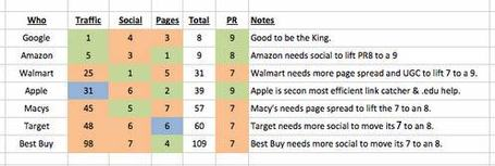 How To Attack An Internet Marketing Castle - Secret Matrix Shows Even Top Websites Have Weaknesses | BI Revolution | Scoop.it