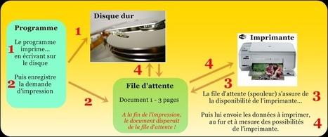 Utiliser son imprimante : les choses à savoir (techniques et pratiques) | ORDI-SENIOR | Seniors | Scoop.it