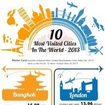 10 Most Visited Cities In The World- 2013 | digitalNow | Scoop.it