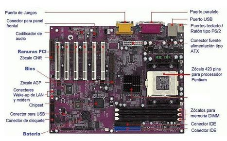 Elementos de la Placa Base Componentes | TECNOLOGÍA_aal66 | Scoop.it