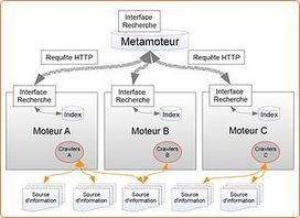 Pour aller plus loin et plus vite dans les recherches web, les métamoteurs sont là ! | ORDI-SENIOR.FR | Section : Les_moteurs_de_recherche | Seniors | Scoop.it
