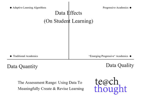 The Assessment Range: Using Data In The Classroom   TeachThought   Scoop.it