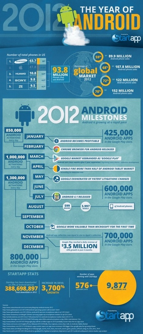 The rapid rise of Android [ Infographic ] | Innovation, Technology, Future | Scoop.it