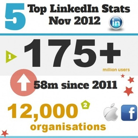 Increase Brand Awareness and Engagement on LinkedIn: 10 Tips | Social Media Today | Social Media and Marketing | Scoop.it
