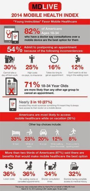 Infographic: 82% of Young Adults Favor Mobile Access to Doctors   industrie pharmaceutique e-sante m-sante   Scoop.it