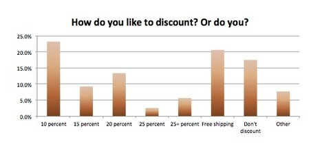Discounting | Ecommerce Flash Surveys | Scoop.it