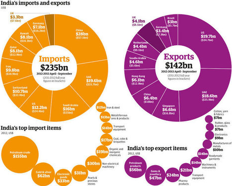 India's trade: full list of exports, imports and partner countries | Economics Help | Scoop.it