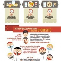 L'alimentation en France | Visual.ly | food security and urban agriculture | Scoop.it