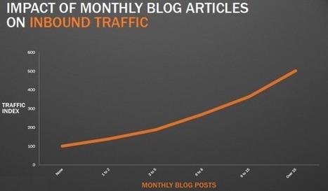 Blog d'entreprise : La régularité de vos publications assure votre visibilité le Web   Les infos du référencement   Scoop.it