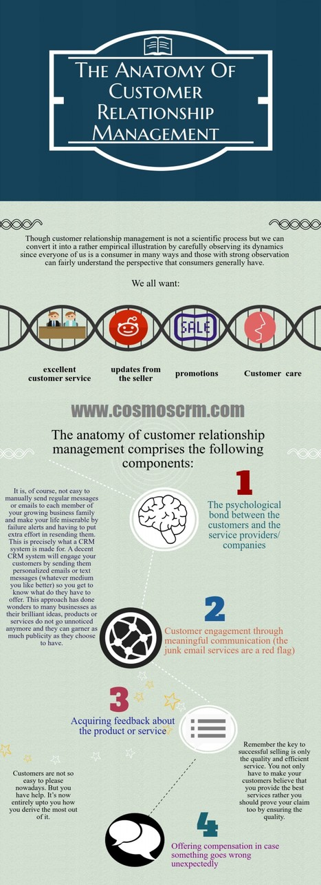 Anatomy Of Customer Relationship Management   Visual.ly   Microsoft Dynamics CRM   Scoop.it