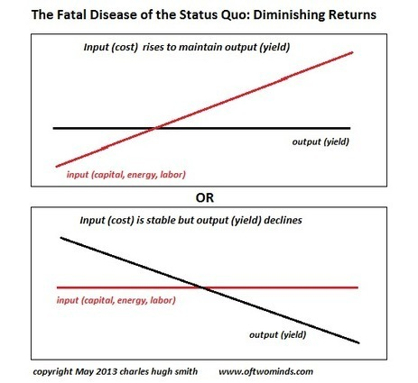 The Fatal Disease of the Status Quo: Diminishing Returns | Gold and What Moves it. | Scoop.it