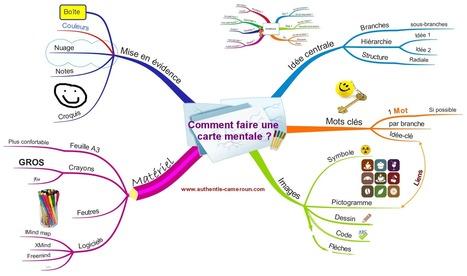 S'organiser avec le Mind Mapping. | Mind Mapping (et autres techniques similaires) | Scoop.it
