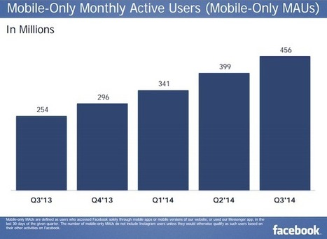 Facebook in Q3 2014 in charts: $3.2B in revenue, 1.35B users - Inside Facebook | Inforgraphie, Asia & How-to | Scoop.it